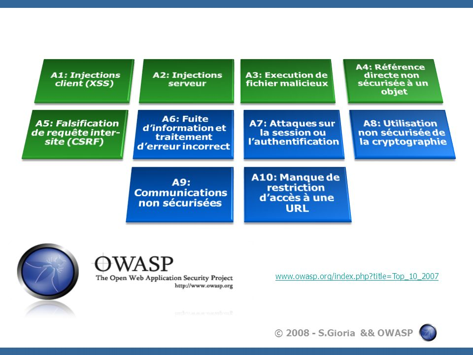 www.owasp.org/index.php title=Top_10_2007 A1: Injections client (XSS)