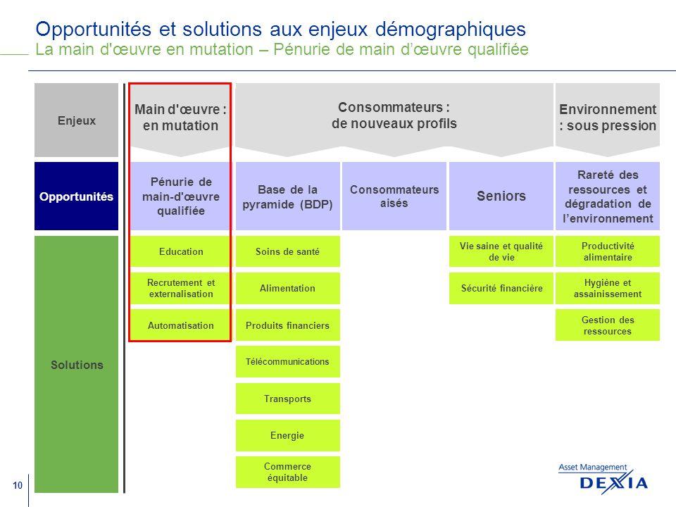 Opportunités et solutions aux enjeux démographiques La main d œuvre en mutation – Pénurie de main d'œuvre qualifiée