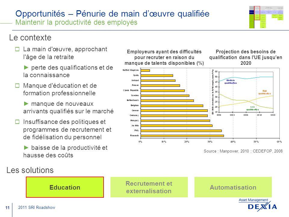 Opportunités – Pénurie de main d'œuvre qualifiée Maintenir la productivité des employés