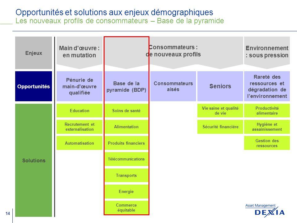 Opportunités et solutions aux enjeux démographiques Les nouveaux profils de consommateurs – Base de la pyramide