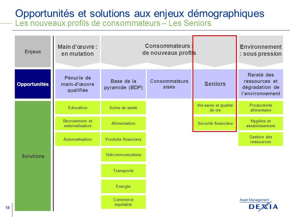 Opportunités et solutions aux enjeux démographiques Les nouveaux profils de consommateurs – Les Seniors