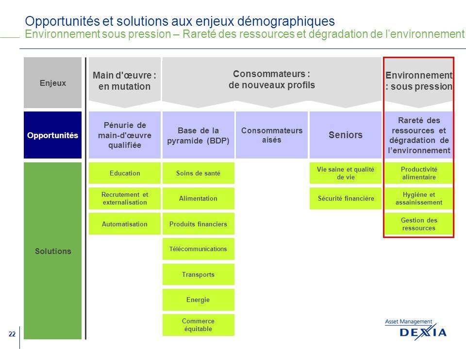 Opportunités et solutions aux enjeux démographiques Environnement sous pression – Rareté des ressources et dégradation de l'environnement