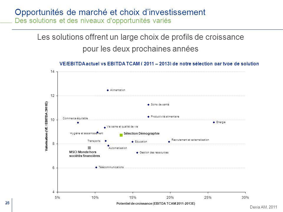 Opportunités de marché et choix d'investissement Des solutions et des niveaux d opportunités variés