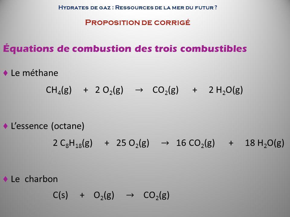 Équations de combustion des trois combustibles ♦ Le méthane