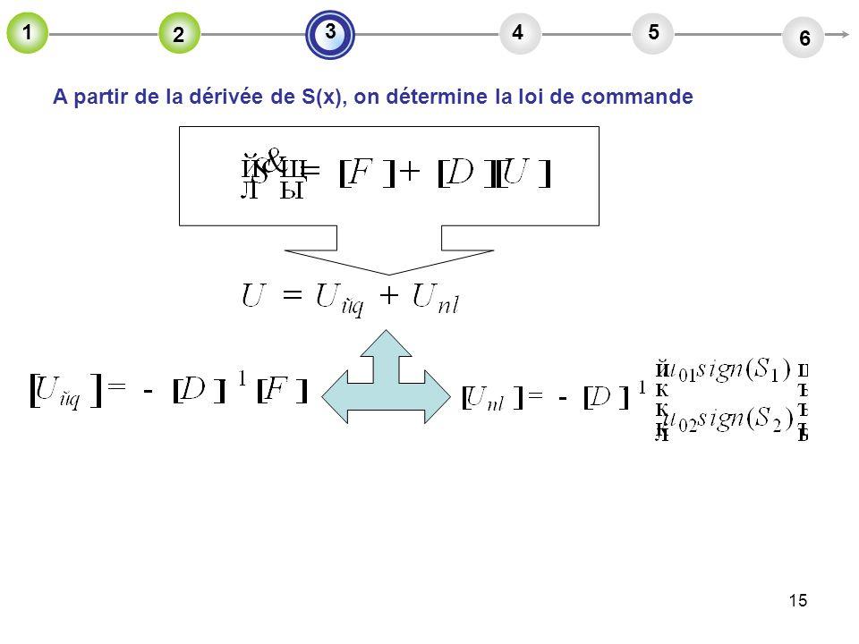 2 4 5 6 3 1 A partir de la dérivée de S(x), on détermine la loi de commande
