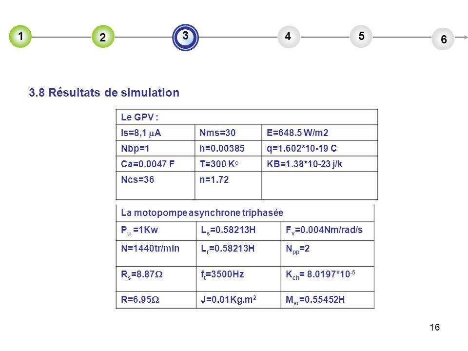 3.8 Résultats de simulation