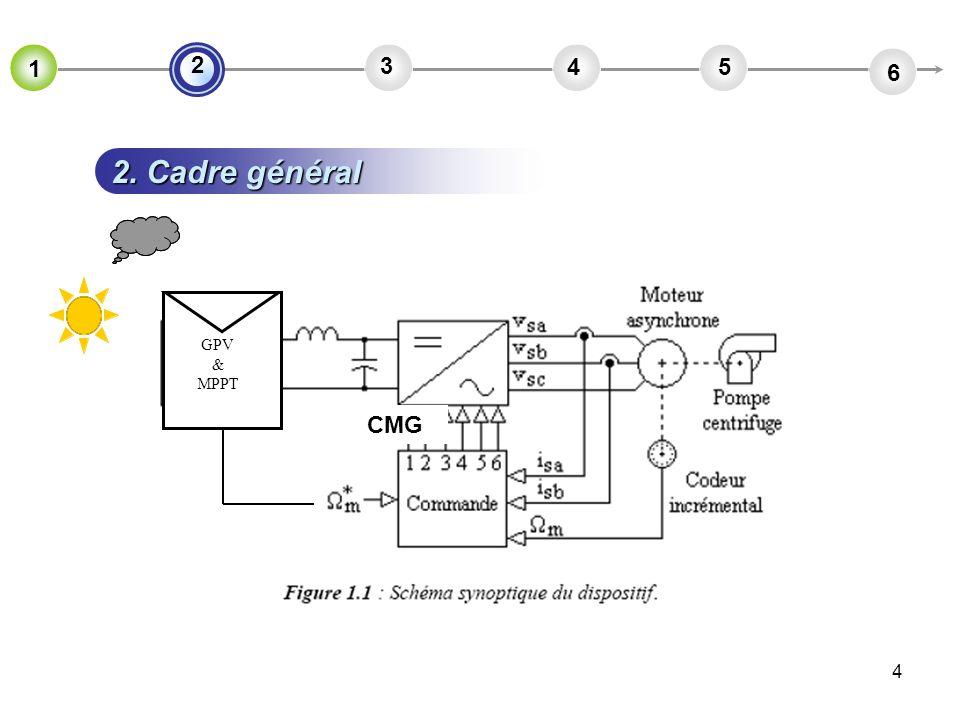 1 2 3 4 5 6 2. Cadre général GPV & MPPT CMG