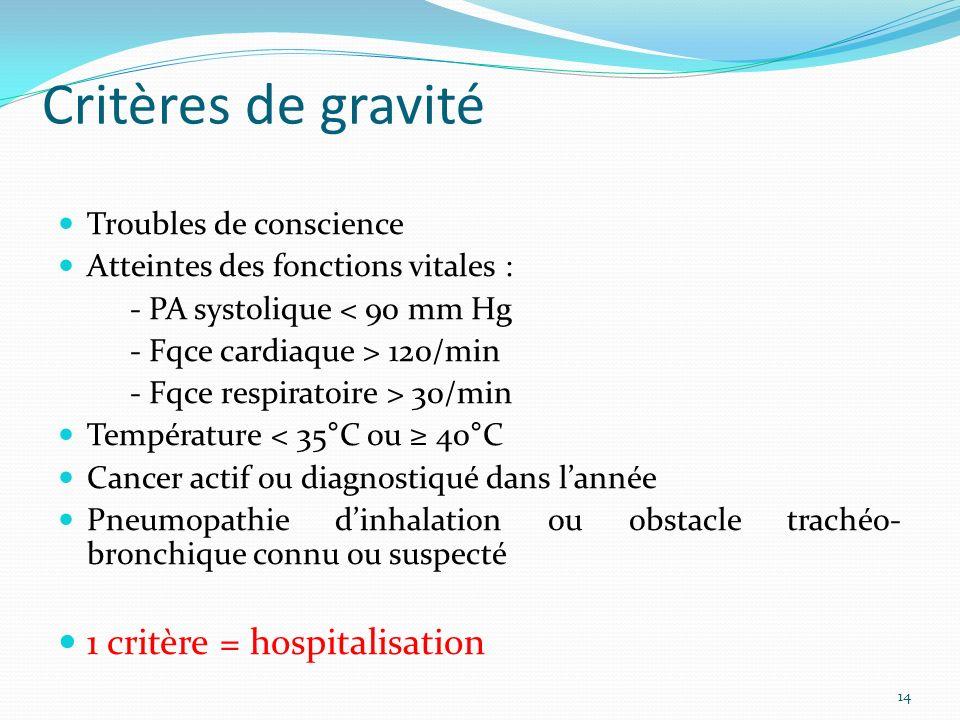 Critères de gravité 1 critère = hospitalisation Troubles de conscience
