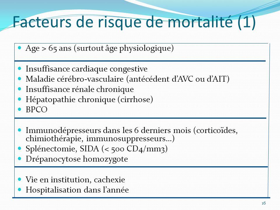 Facteurs de risque de mortalité (1)