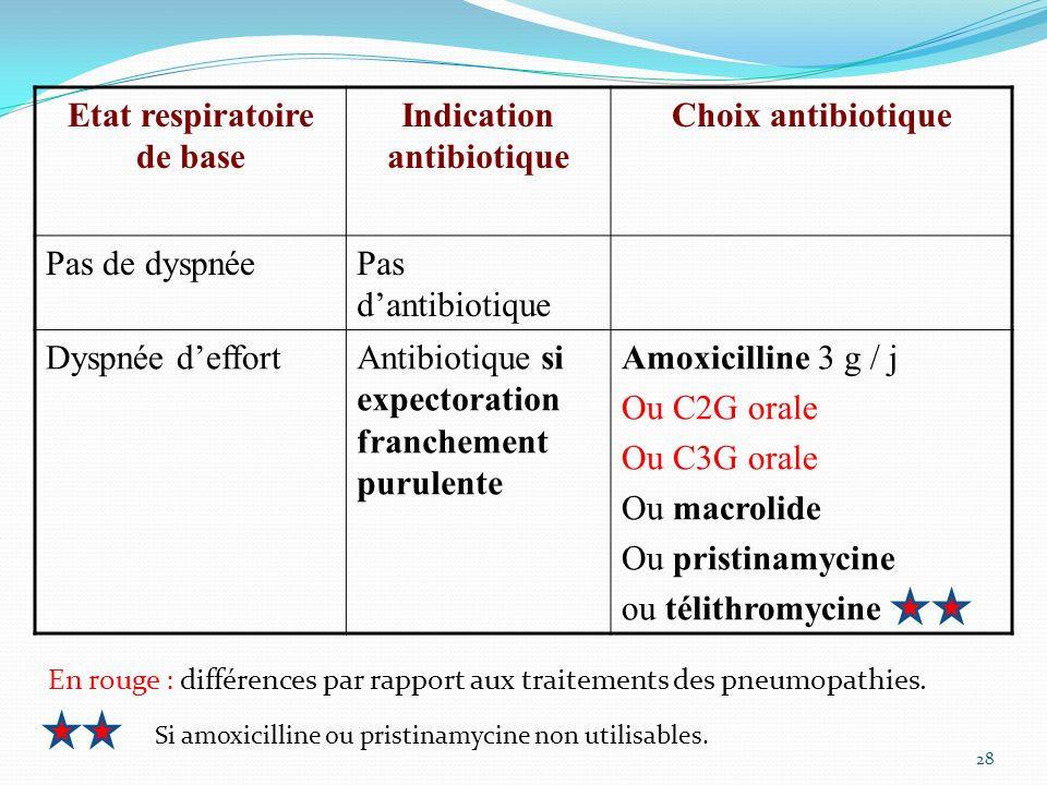 Etat respiratoire de base Indication antibiotique