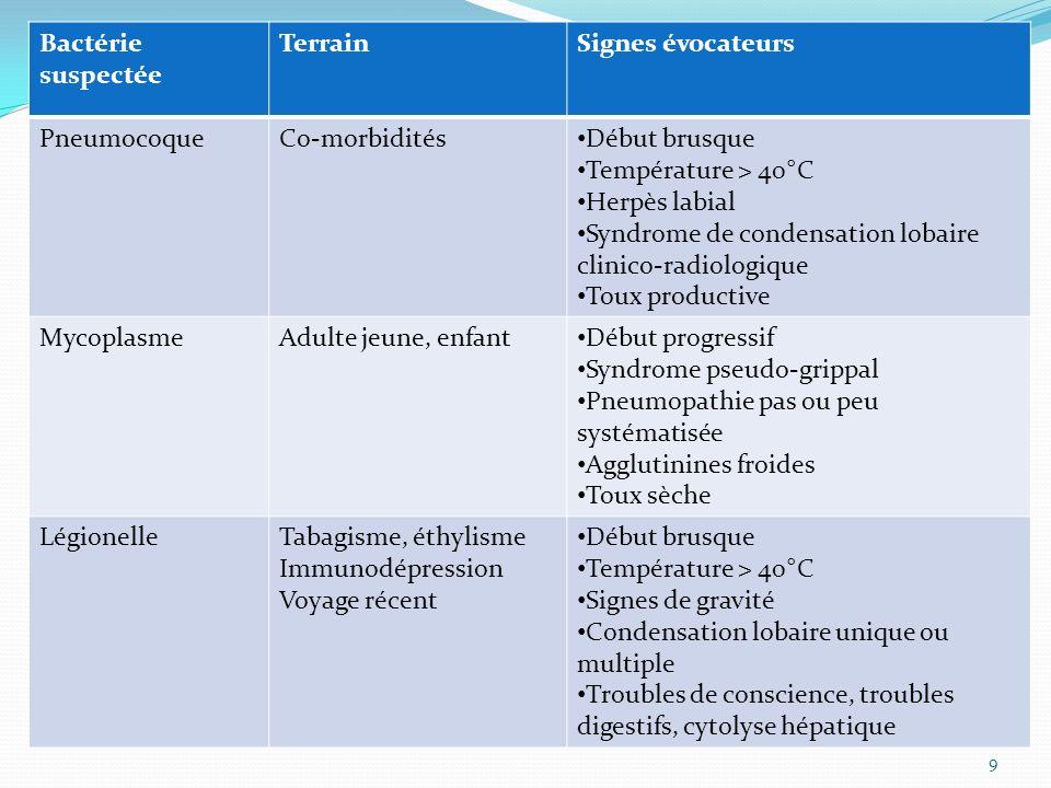 Bactérie suspectéeTerrain. Signes évocateurs. Pneumocoque. Co-morbidités. Début brusque. Température > 40°C.