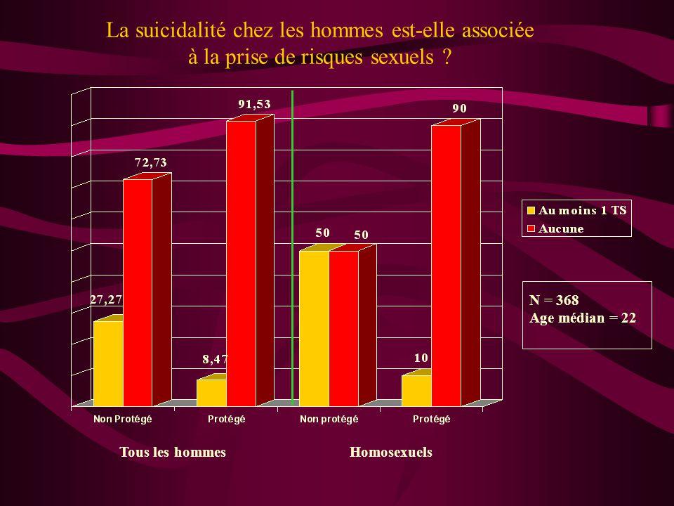 La suicidalité chez les hommes est-elle associée à la prise de risques sexuels
