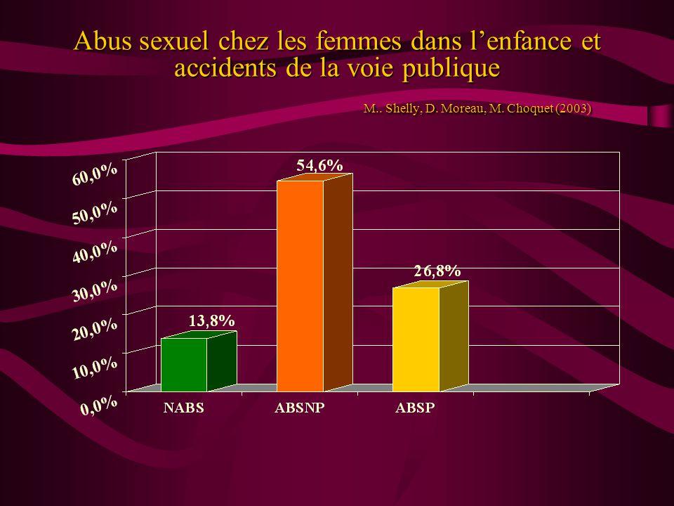 Abus sexuel chez les femmes dans l'enfance et accidents de la voie publique M..