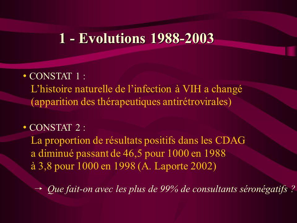 1 - Evolutions 1988-2003 CONSTAT 1 : L'histoire naturelle de l'infection à VIH a changé (apparition des thérapeutiques antirétrovirales)