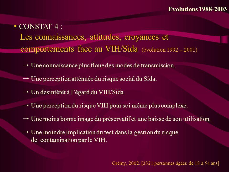 Evolutions 1988-2003 CONSTAT 4 : Les connaissances, attitudes, croyances et comportements face au VIH/Sida (évolution 1992 – 2001)