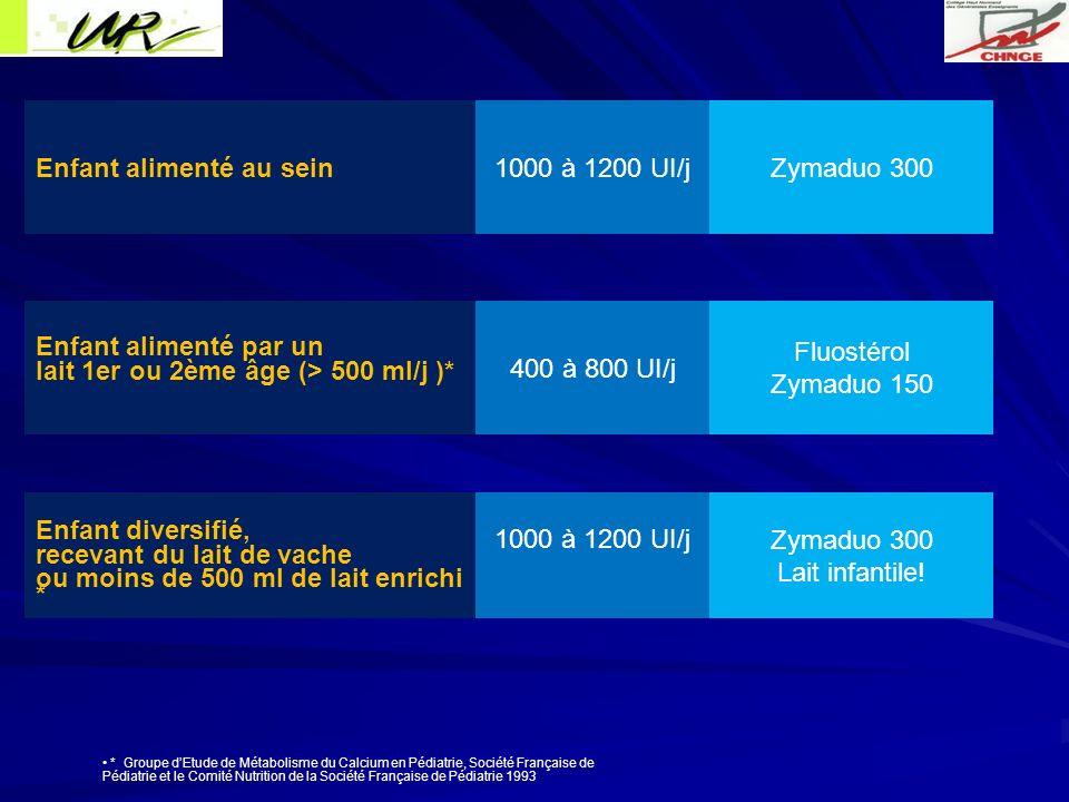 Enfant alimenté au sein 1000 à 1200 UI/j Zymaduo 300