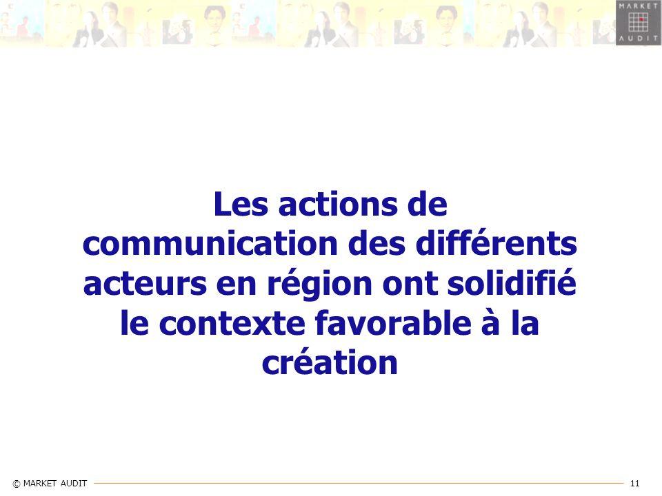Les actions de communication des différents acteurs en région ont solidifié le contexte favorable à la création