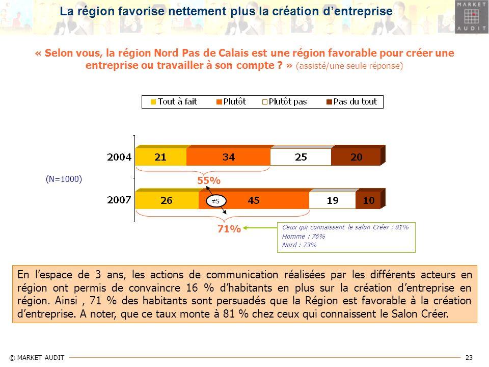 La région favorise nettement plus la création d'entreprise