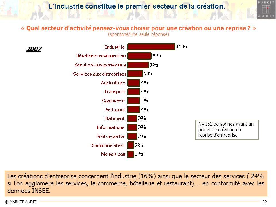 L'industrie constitue le premier secteur de la création.