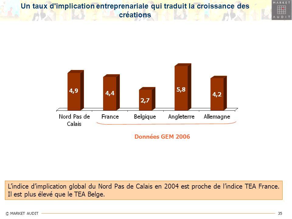 Un taux d implication entreprenariale qui traduit la croissance des créations