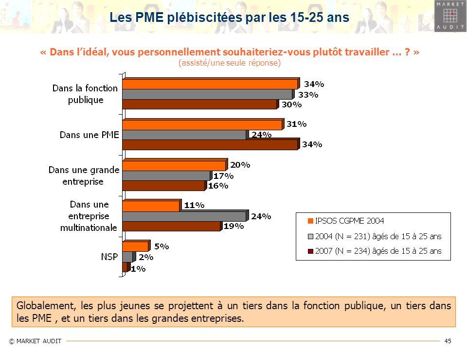 Les PME plébiscitées par les 15-25 ans