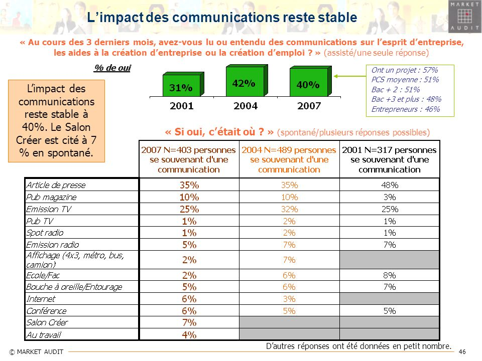 L'impact des communications reste stable