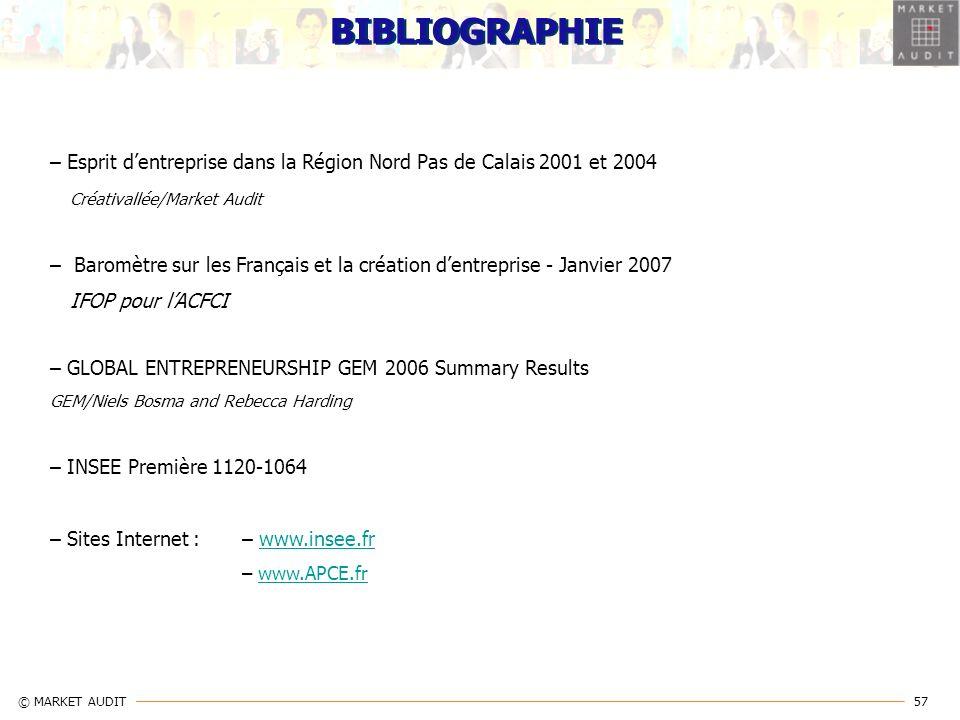 BIBLIOGRAPHIE – Esprit d'entreprise dans la Région Nord Pas de Calais 2001 et 2004. Créativallée/Market Audit.