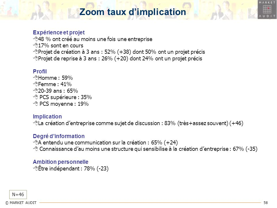 Zoom taux d'implication