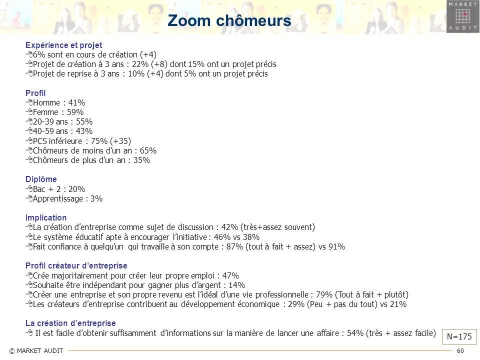 Zoom chômeurs Expérience et projet 6% sont en cours de création (+4)