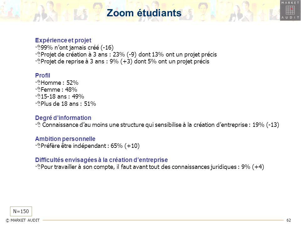 Zoom étudiants Expérience et projet 99% n'ont jamais créé (-16)