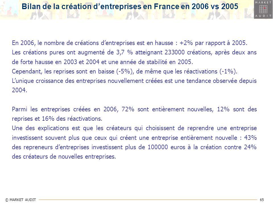 Bilan de la création d'entreprises en France en 2006 vs 2005