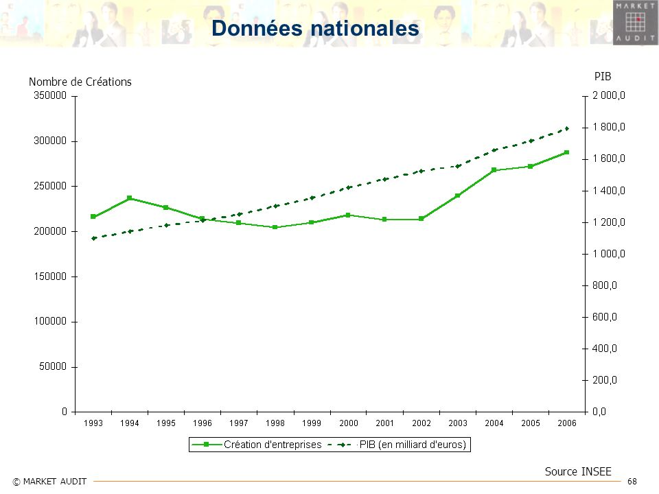 Données nationales PIB Nombre de Créations Source INSEE