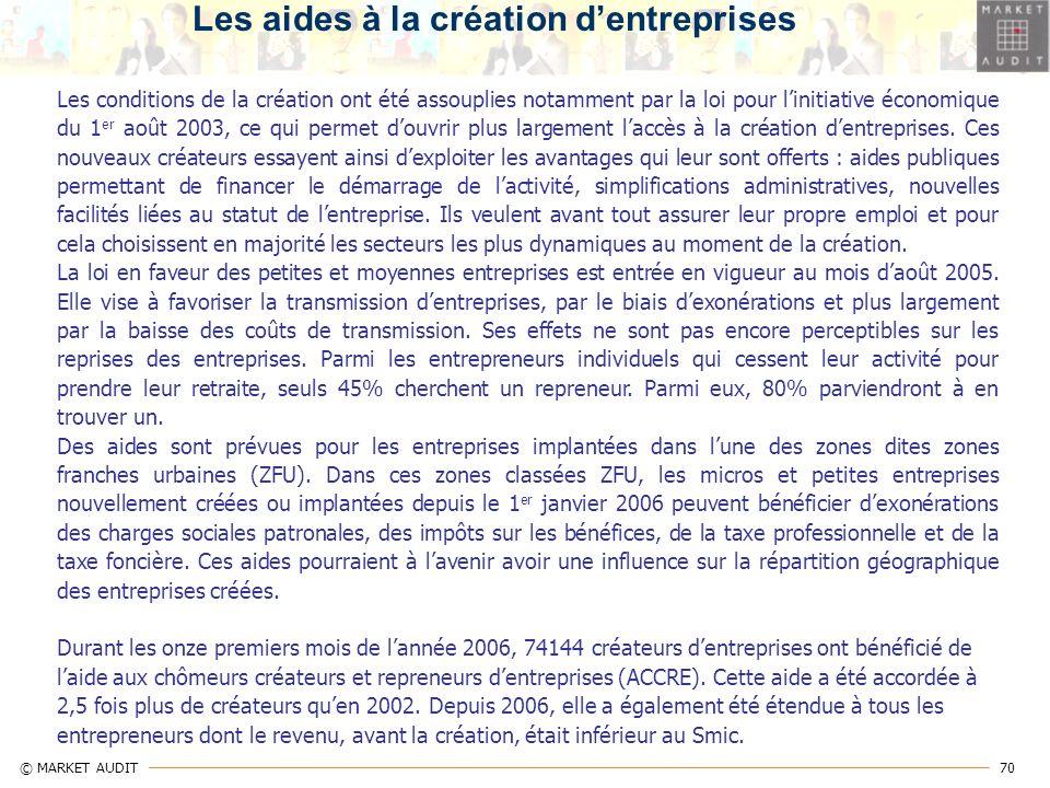 Les aides à la création d'entreprises