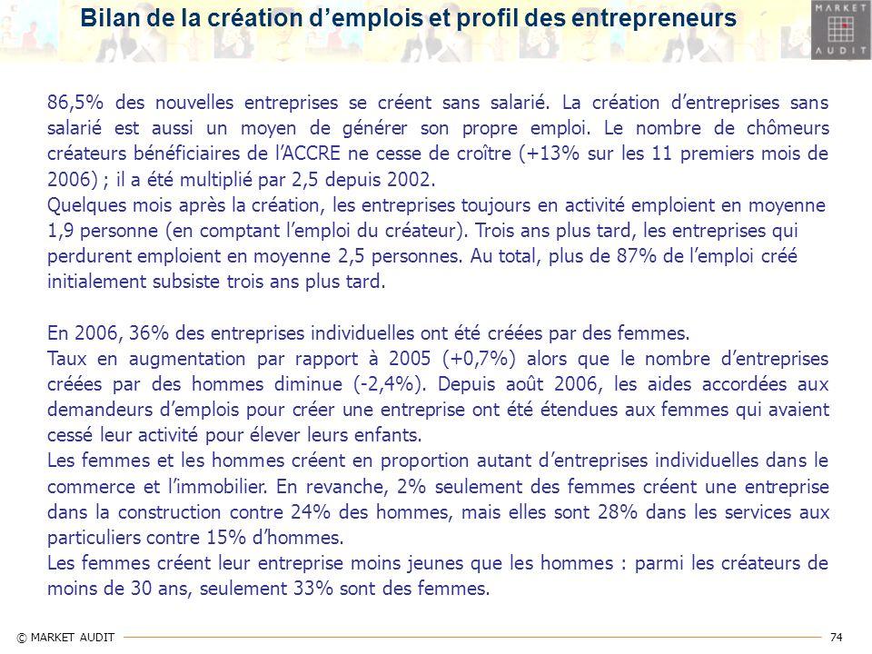 Bilan de la création d'emplois et profil des entrepreneurs