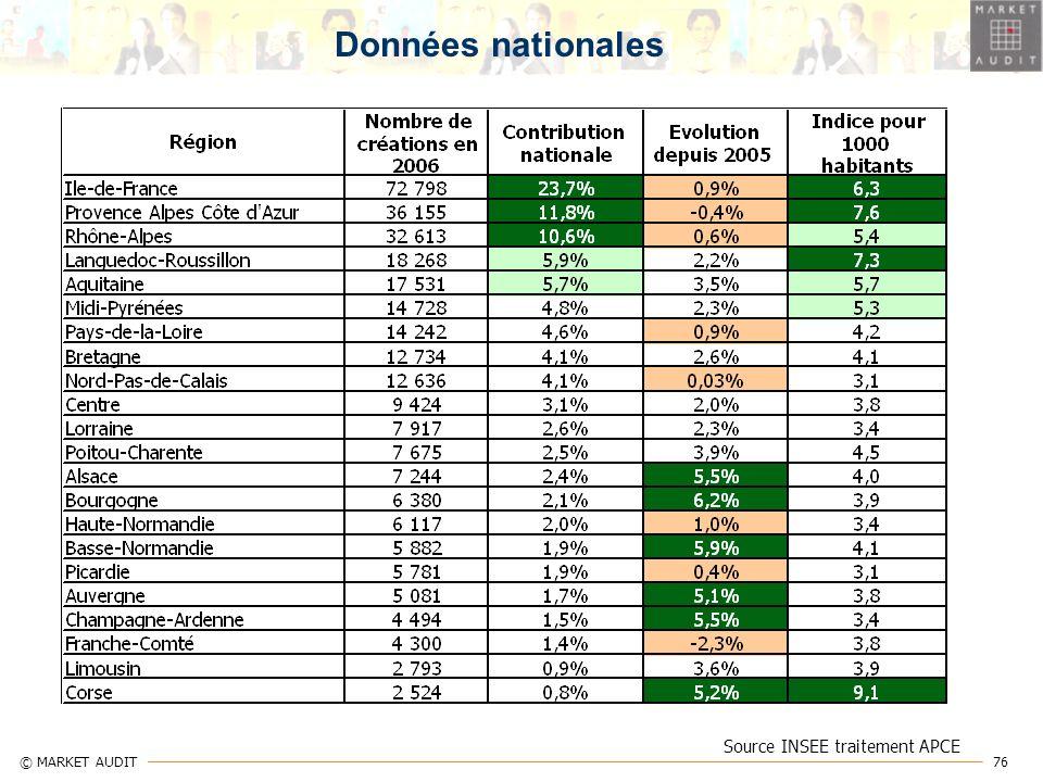 Données nationales Source INSEE traitement APCE