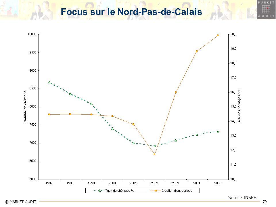 Focus sur le Nord-Pas-de-Calais