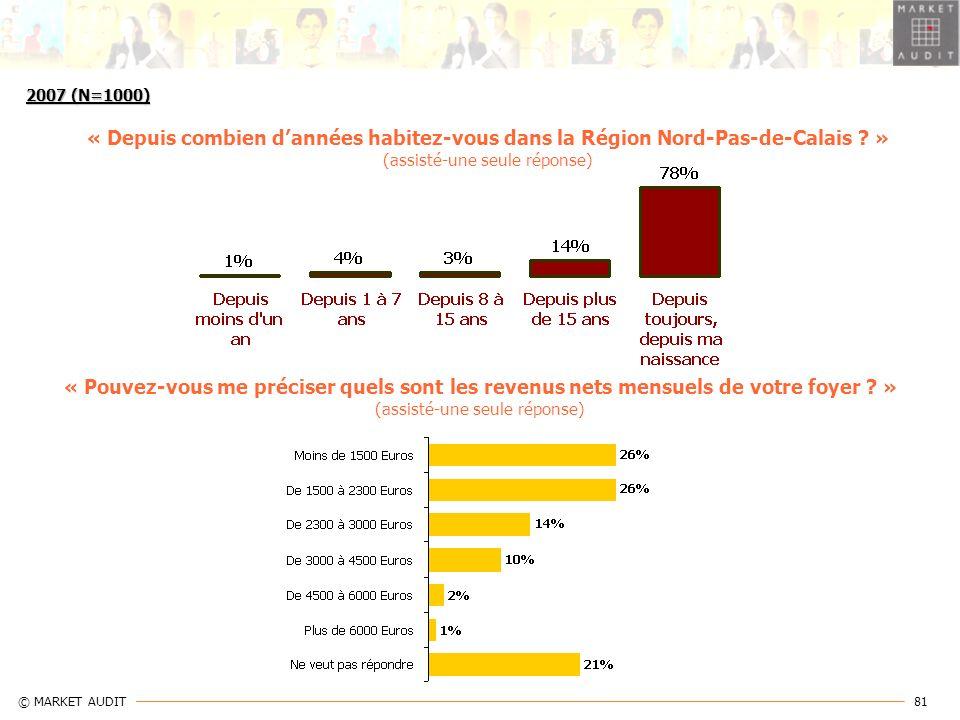 2007 (N=1000) « Depuis combien d'années habitez-vous dans la Région Nord-Pas-de-Calais » (assisté-une seule réponse)
