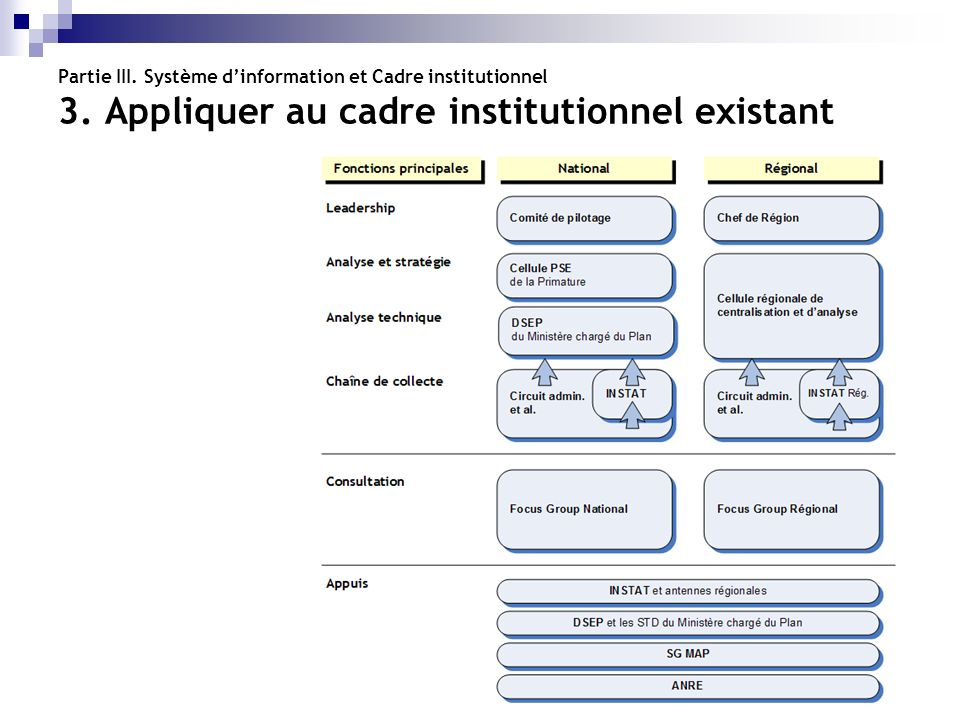Partie III. Système d'information et Cadre institutionnel 3