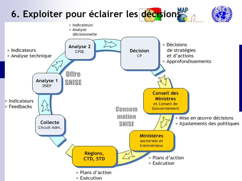 6. Exploiter pour éclairer les décisions