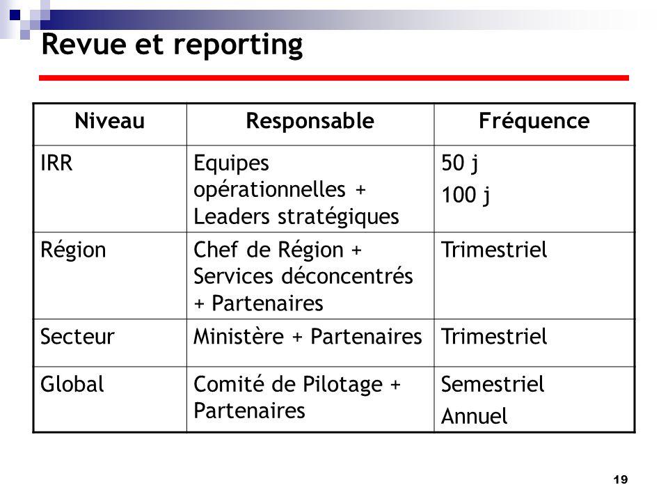 Revue et reporting Niveau Responsable Fréquence IRR