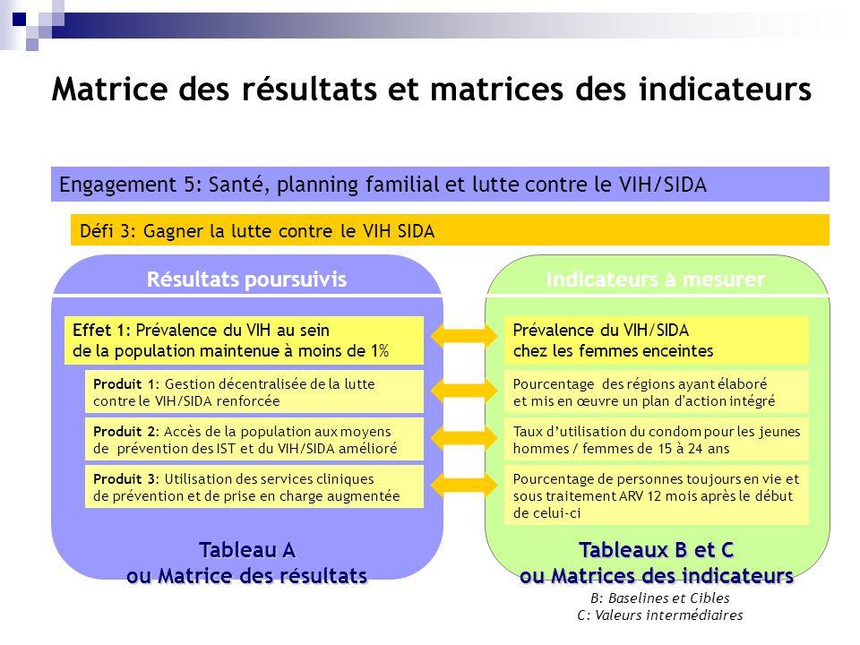 Matrice des résultats et matrices des indicateurs