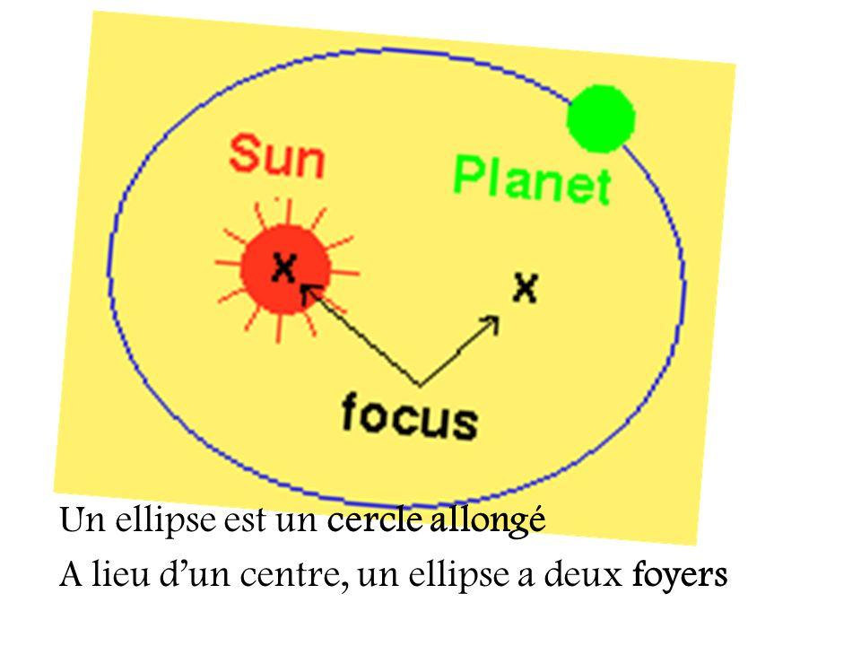 Un ellipse est un cercle allongé