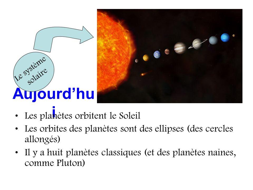 Aujourd'hui Les planètes orbitent le Soleil
