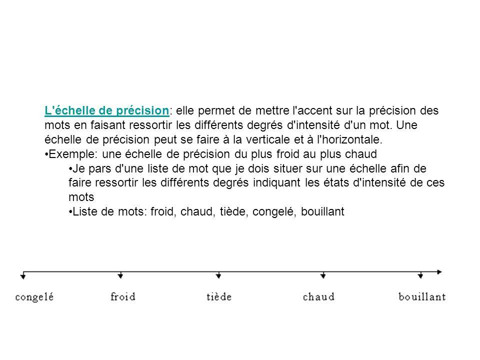 L échelle de précision: elle permet de mettre l accent sur la précision des mots en faisant ressortir les différents degrés d intensité d un mot. Une échelle de précision peut se faire à la verticale et à l horizontale.