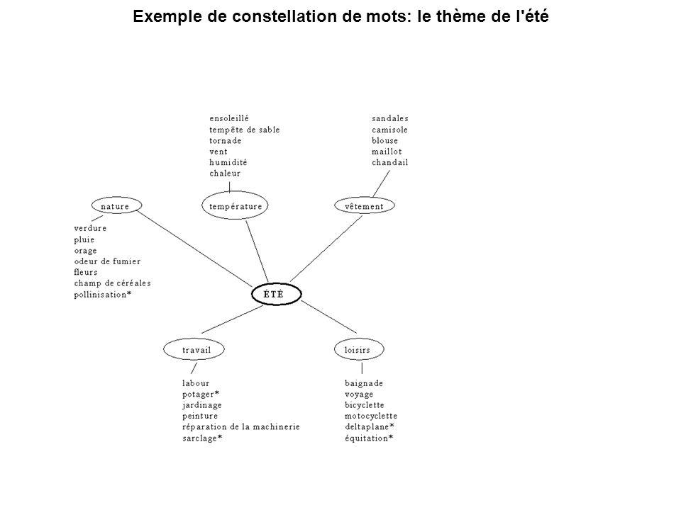 Exemple de constellation de mots: le thème de l été