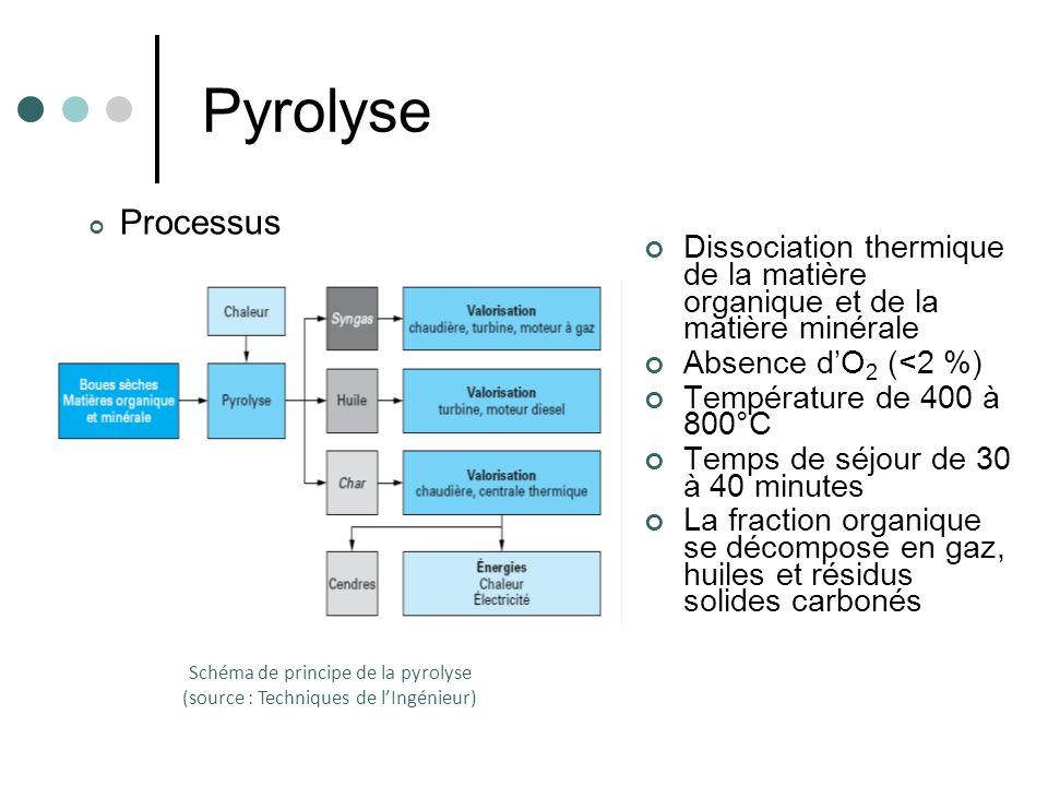 Schéma de principe de la pyrolyse (source : Techniques de l'Ingénieur)