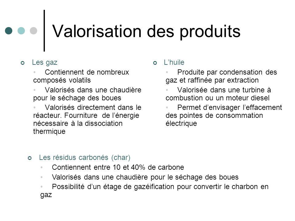 Valorisation des produits