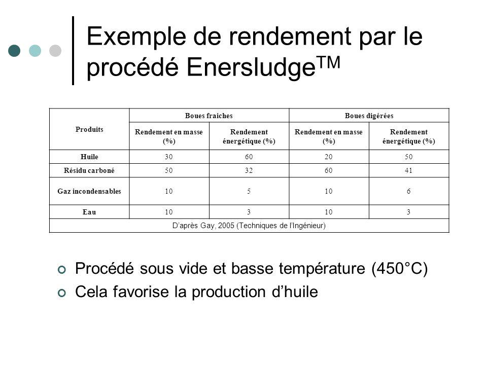 Exemple de rendement par le procédé EnersludgeTM