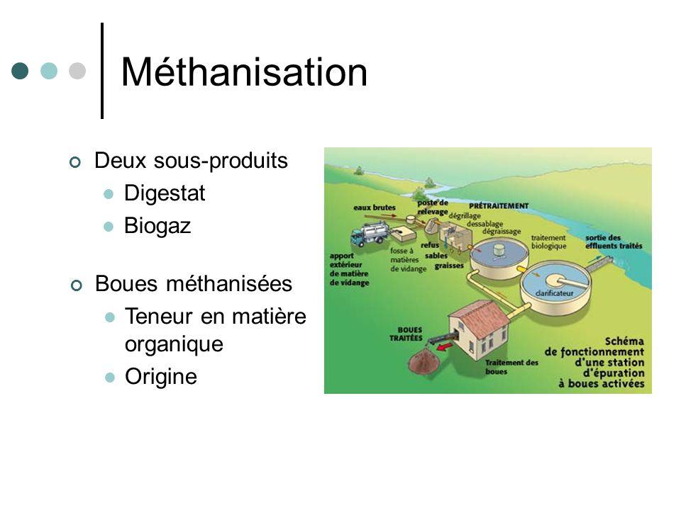 Méthanisation Deux sous-produits Digestat Biogaz Boues méthanisées