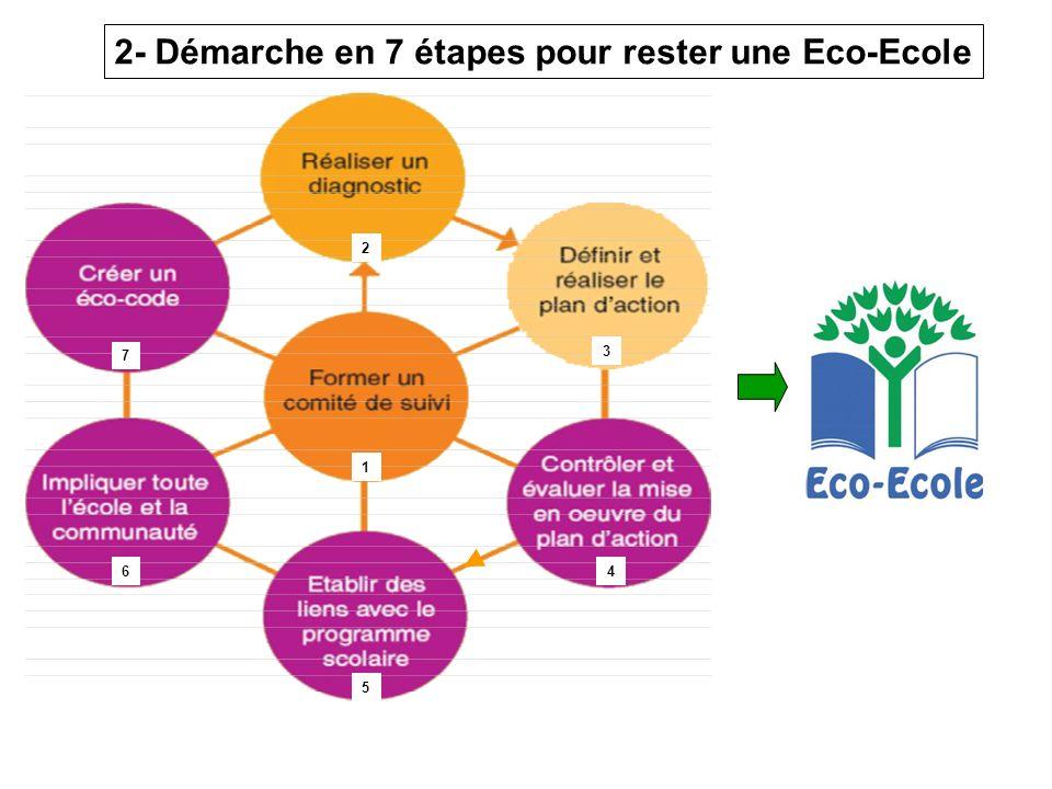 2- Démarche en 7 étapes pour rester une Eco-Ecole